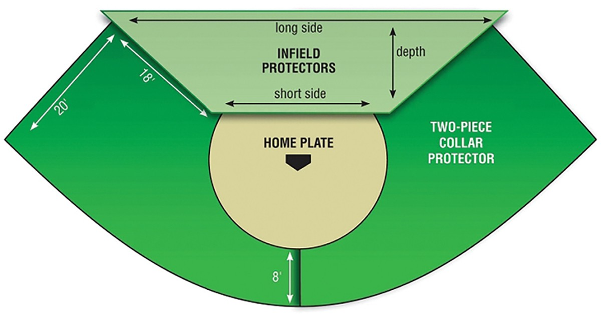 Shown with infield protector, see below