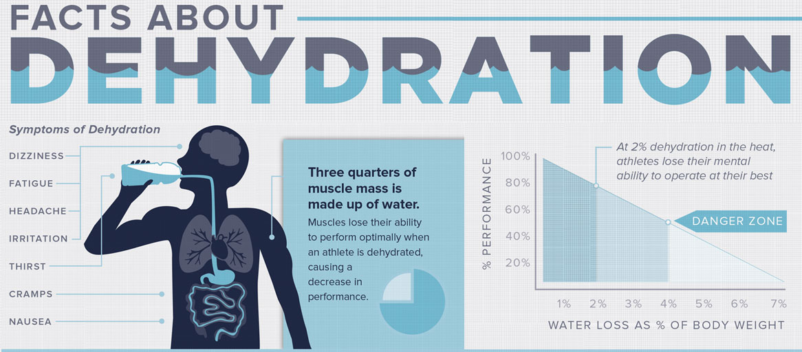 Facts About Dehydration